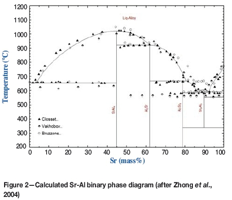 the ca-sr phase diagram, assessed by the present authors based on the  experimental liquidus and solidus data by schottmiller, king, and kanda  (1958) is