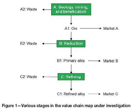 Working towards an increase in manganese ferroalloy