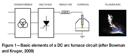 Influence of the power supply on the behaviour of DC plasma