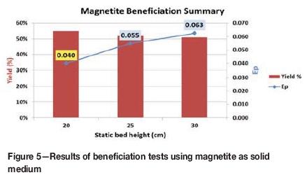 Evaluation of alternative solid media for coal beneficiation
