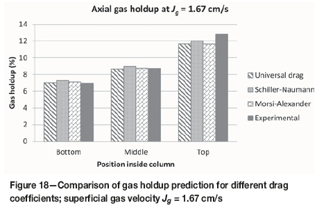 Parts Of A Column >> Prediction Of Gas Holdup In A Column Flotation Cell Using