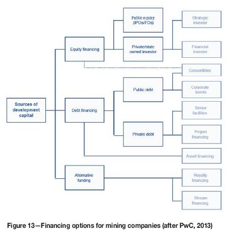 Financing diamond projects