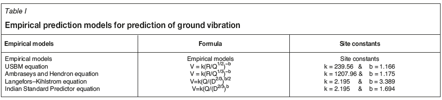 Development of a blast-induced vibration prediction model