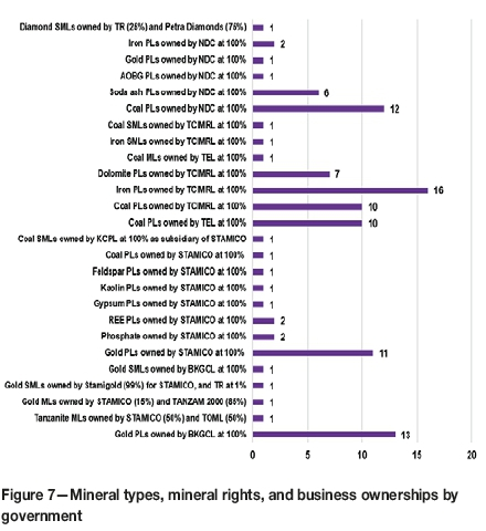 Evaluation of government equity participation in the minerals sector