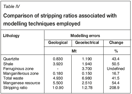 Benefits of including resistivity data in a resource model - an