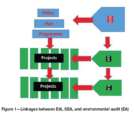 An audit of environmental impact assessments for mining