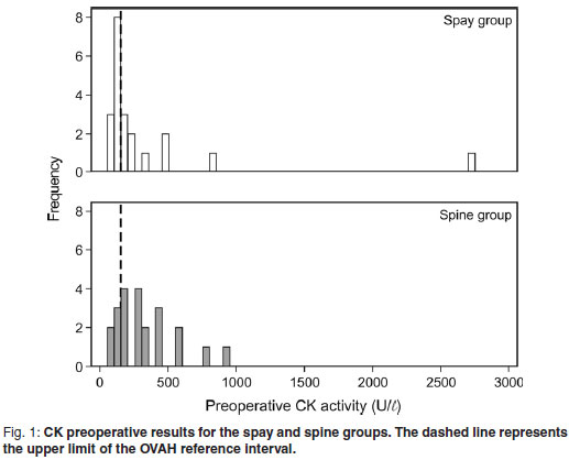 Reactive protein concentration in dogs undergoing hemilaminectomy or