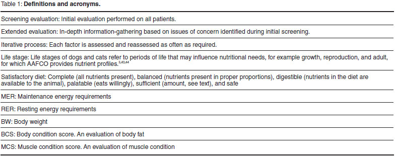 2011 Nutritional Assessment Guidelines