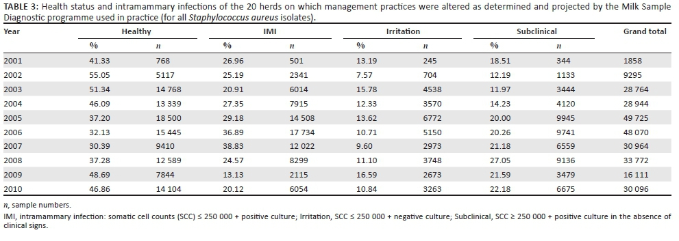 Proactive udder health management in South Africa and
