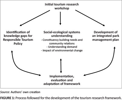 theory of tourism demand However, classical economic theory indicates that the major tourism demand determinants are income of tourists and the price for goods and services relative to.