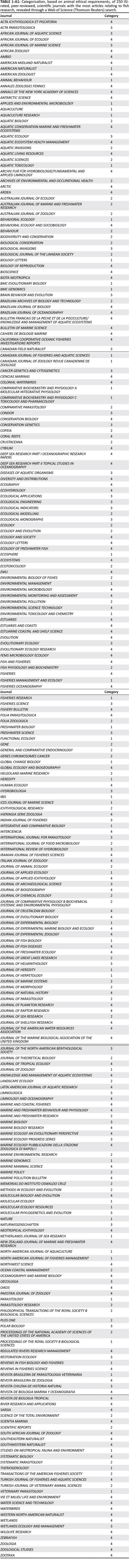 Ethical Considerations For Field Research On Fishes Caigcircuitwriterpen Click To Enlarge Brand Caig Laboratories Appendix 2 Table 1a2