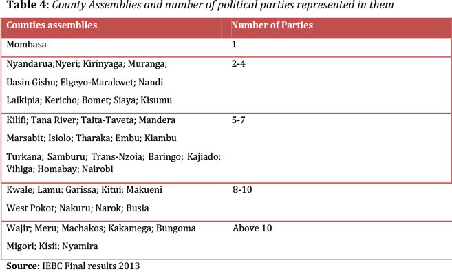 The State Of Political Inclusion Of Ethnic Communities Under Kenyas