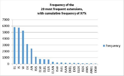 A Computational Approach to Zulu Verb Morphology within the