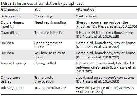 Strategies Used In The Translation Of Fixed Expressions In