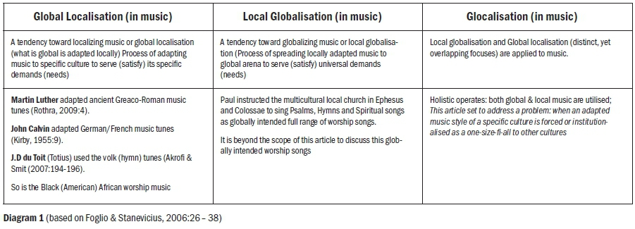 Reflection on glocal worship in missiology in the context of