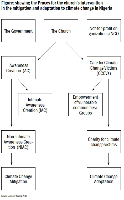 Challenges of Climate Change and the Culpability of Churches ...