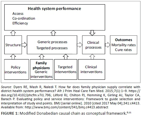 The Impact Of Family Physician Supply On District Health System Performance Clinical Processes And Clinical Outcomes In The Western Cape Province South Africa 2011 2014