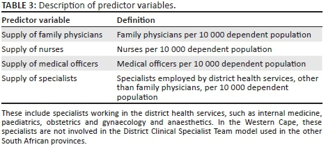 The impact of family physician supply on district health