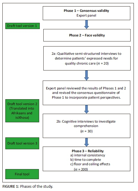 Development And Validation Of A Tool To Measure Patient