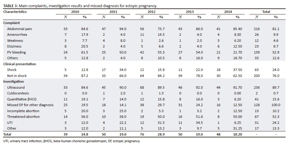 An audit of the management of ectopic pregnancies in a