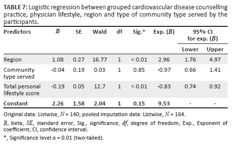 Lifestyle, cardiovascular risk knowledge and patient