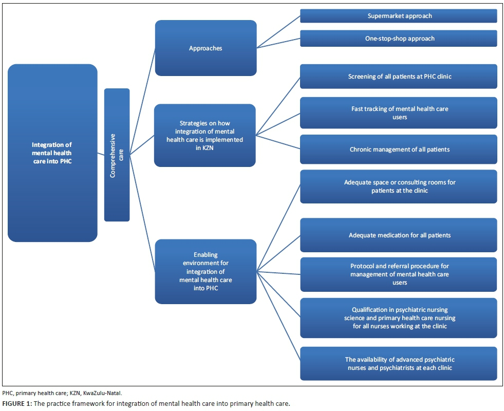 A practice framework to enhance the implementation of the