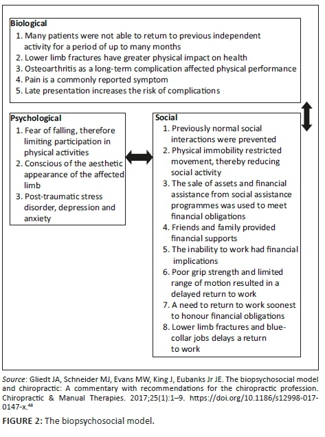 The physical, psychological and social impact of long bone