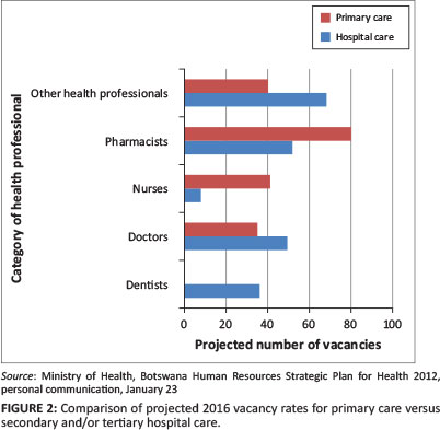 Human resources for health in Botswana: The results of in-country