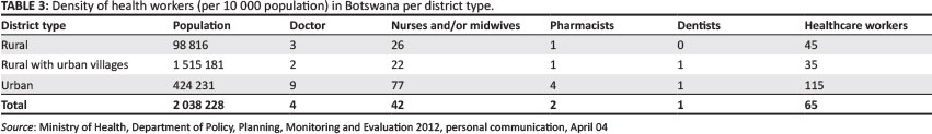 Human resources for health in Botswana: The results of in