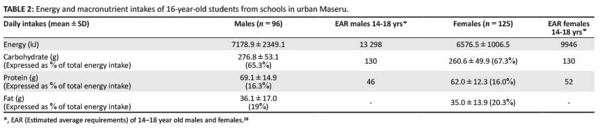 body mass index of 16 year olds in urban maseru lesotho