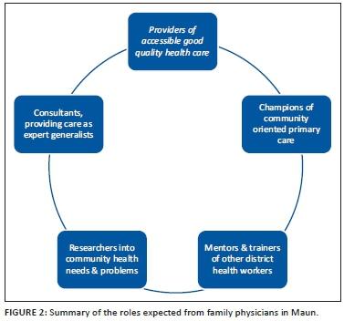 Development of Family Medicine training in Botswana: Views of key