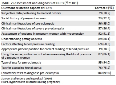 Knowledge of midwives about hypertensive disorders during