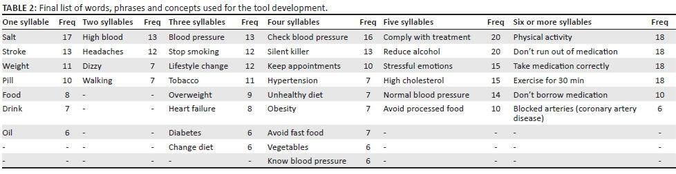 Development of a Hypertension Health Literacy Assessment