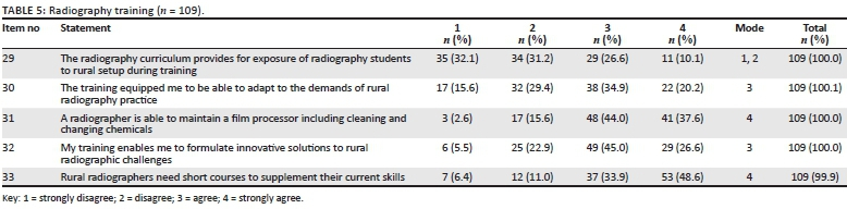 Core competencies of radiographers working in rural