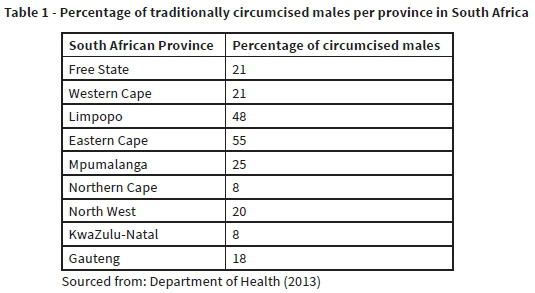 Voluntary medical adult male circumcision for HIV prevention