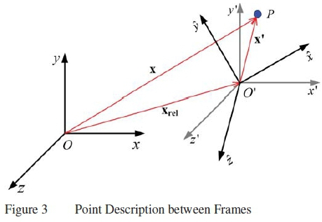 Non-inertial forces in aero-ballistic flow and boundary layer equations