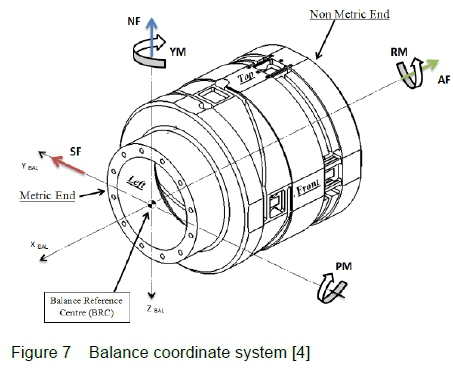 Design Of A Six Component Side Wall Balance Using Optical Fibre Sensors