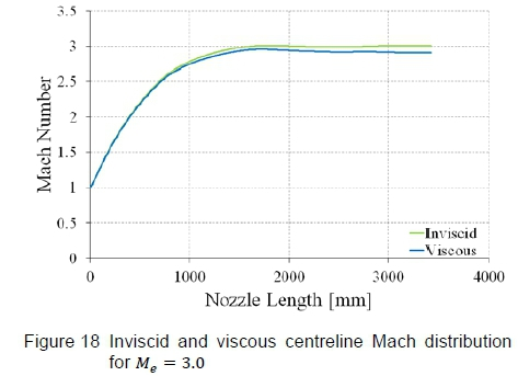 Investigation of nozzle contours in the CSIR supersonic wind
