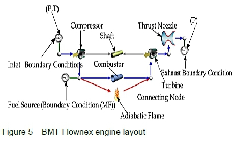 Upgrading the BMT120 KS micro gas turbine