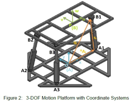 Simulation system to aid in vehicle simulator design