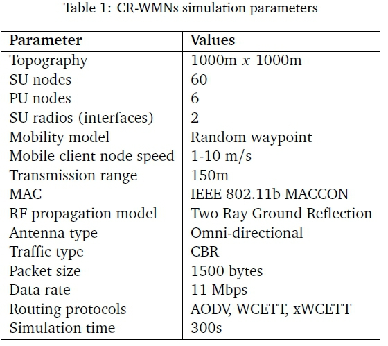 A model to improve the routing performance of Cognitive Radio