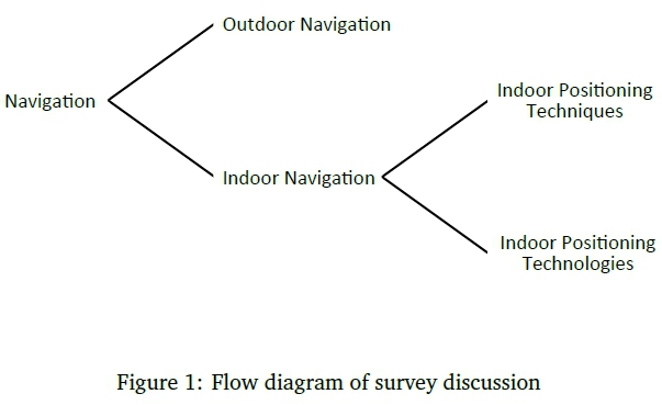A state-of-the-art survey of indoor positioning and