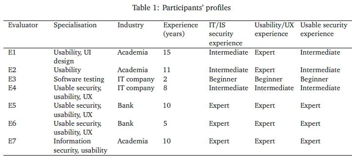 Towards a framework for online information security
