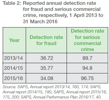 A losing battle? Assessing the detection rate of commercial crime