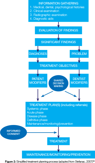 Figure 2 Represents A Simplified Treatment Planning Process In Dentistry Modified From Stefanac 200752