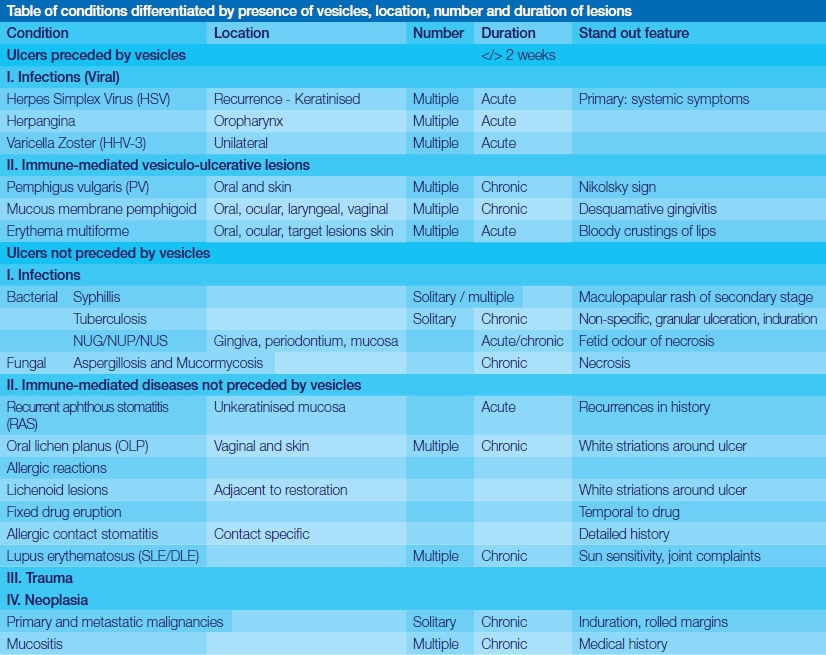 Oral mucosal ulceration - a clinician's guide to diagnosis