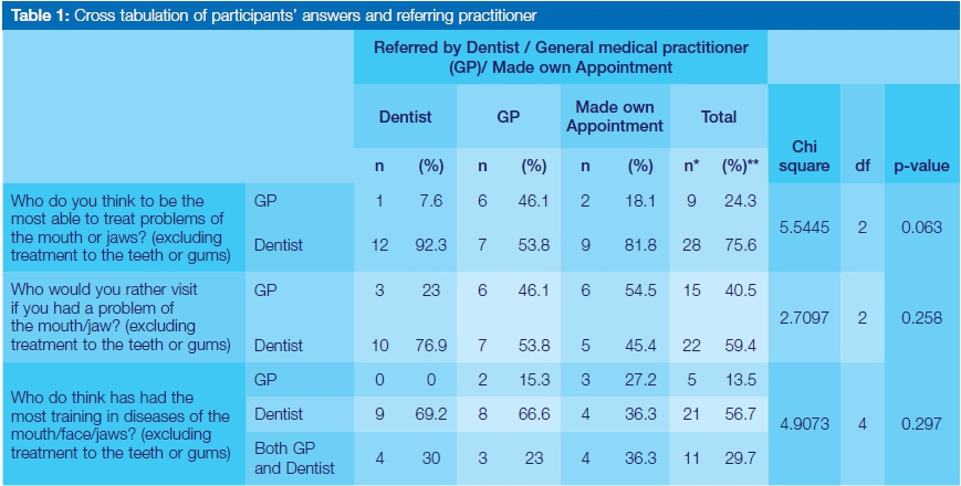 Participants' preferred choice of practitioner for orofacial