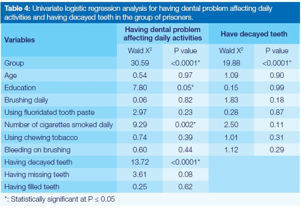 Oral health amongst male inmates in Saudi prisons compared