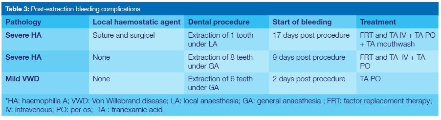 Dental management of patients with inherited bleeding