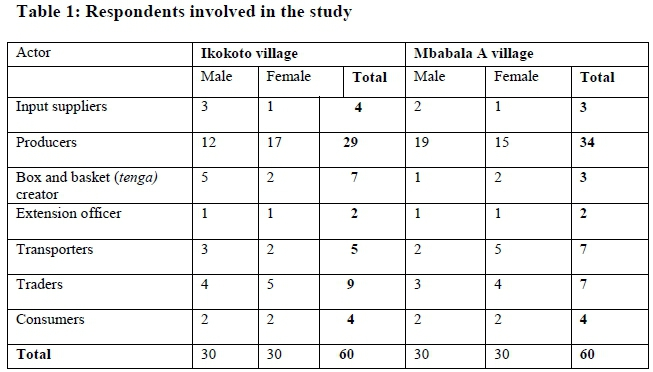 respondent of the study of thesis Just as with households, many studies require respondents who meet  of this  study, how it came about, how you convinced your thesis committee to buy into it, .